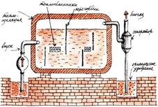 Биогазовая установка может быть создана в любом фермерском хозяйстве и даже в частном крестьянском подворье...